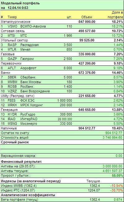 Plan.ru - модельный портфель