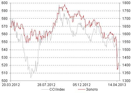 Сырьевые рынки в среднесрочной перспективе будут восстанавливаться!!!