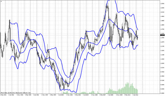Анализ eur|usd на месячном графике.