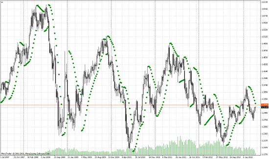 Технический анализ евро/доллара на недельном графике