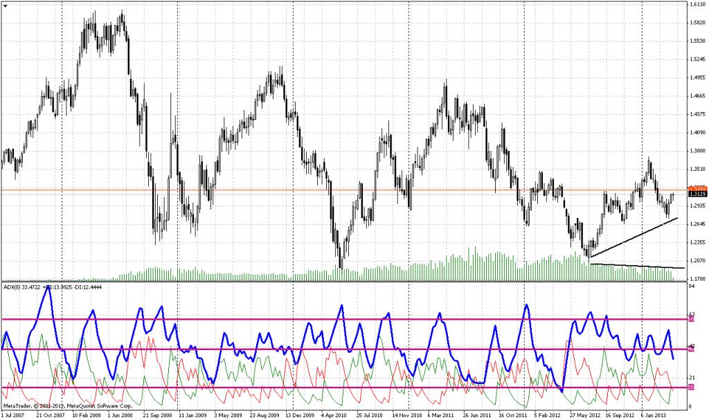 график евро доллар:
