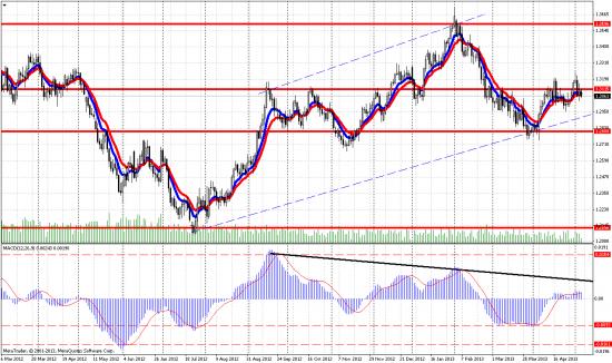 Технический анализ на дневном графике пары евро/доллар