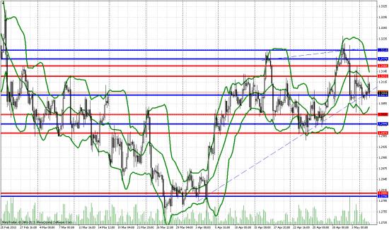 Технический анализ на 4-х часовом графике пары евро/доллар
