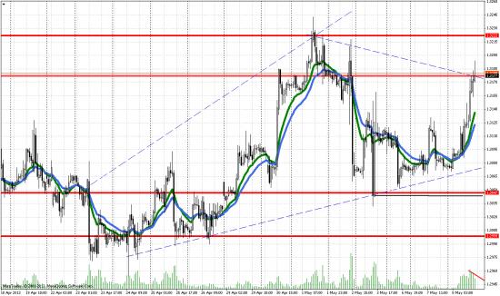 Технический анализ пары евро/доллар на часовом графике