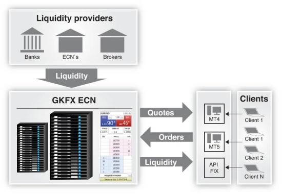 GKFX ECN - Форекс без конфликта интересов