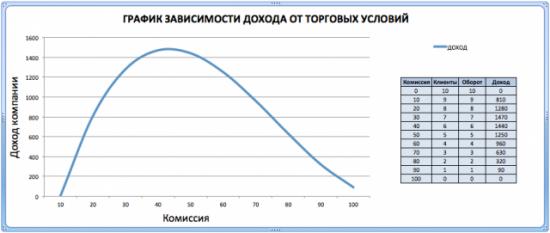 Торговые условия и доход  Форекс компании