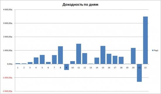 Июль. График доходности по дням