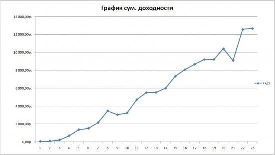 Июль. График суммарной доходности
