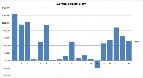 Июнь. График доходности по дням