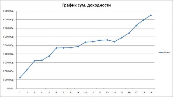 Июнь. График суммарной доходности