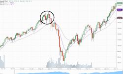 Мысли по рынку