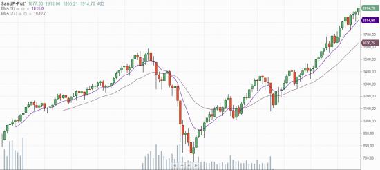 шорты S&P превращаются, превращаются шорты...