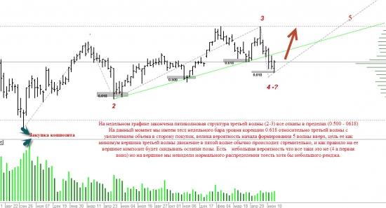 Обзор Сбербанка с точки зрения VSA и волнового анализа