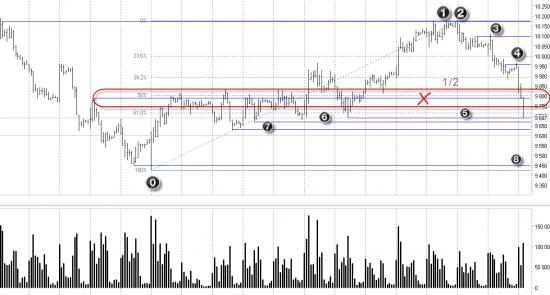 SBRF-6.13(60 min). Обзор от 15.04.2013