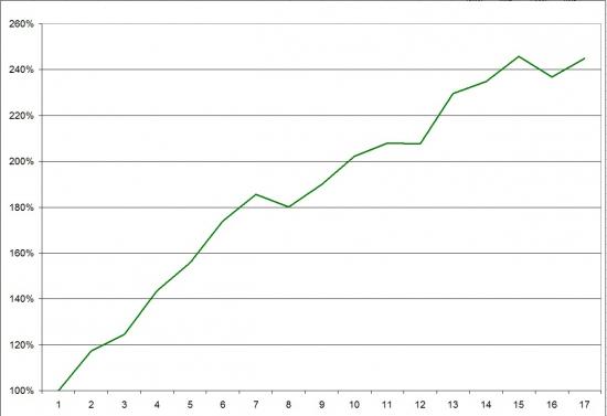 Тестирование опционных стратегий в Excel. часть 2. Продажа опционов.