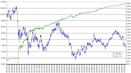 Четыре месяца без прибыли с рынка - решил поменять стратегию!