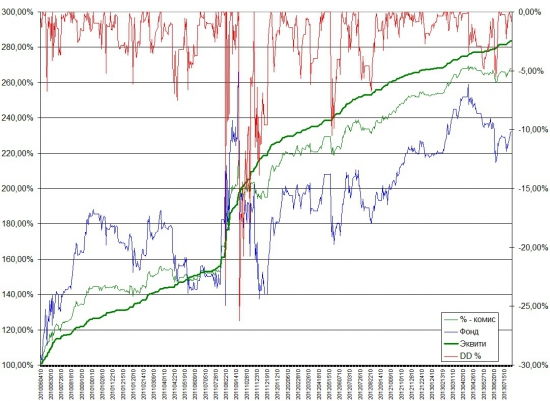 Управление капиталом - торгуем без просадок.