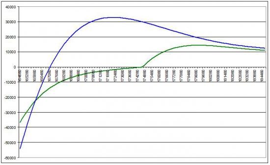 Что делать с Put Ratio Spread, когда фьючерс «летит» вниз и Вола растет?