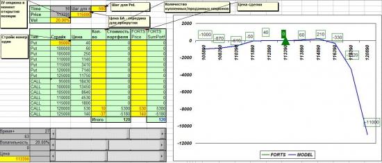 PnL портфеля опционов в Excel