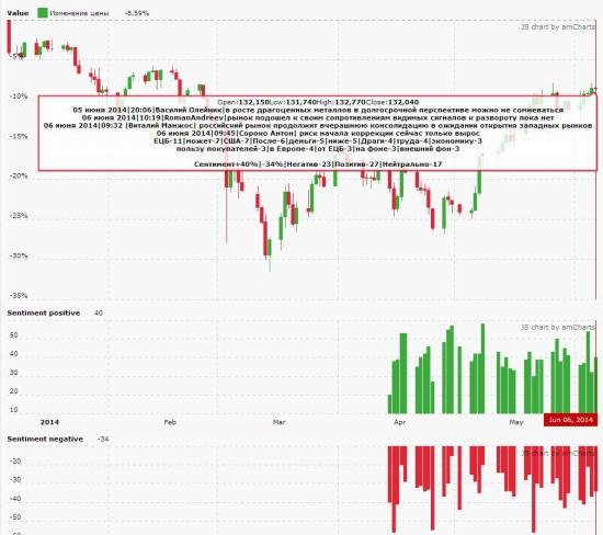 Не оправдавшиеся ожидания после ЕЦБ. Настроение рынка на утро 6 июня 2014 года.