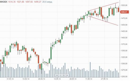 Настроения на рынке ухудшаются 5 недель подряд!