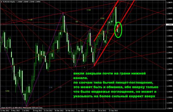 Обзор на предстоящую неделю от 17.11.13. Дефляция глав ФРС.