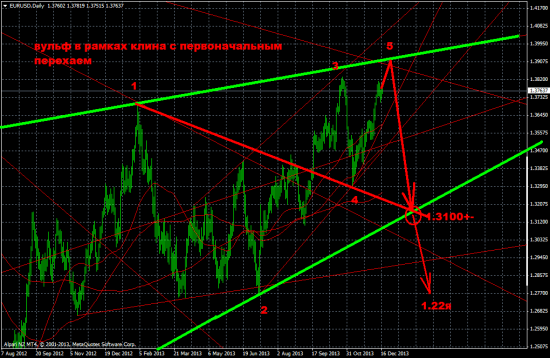 ТА по евродоллару в зависимости от решения ФРС завтра