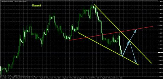 ЕЦБ подумал и утопил евродоллар. Обзор на предстоящую неделю от 24.05.2015.