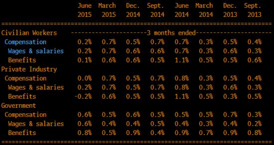 ФРС в процессе родов. Обзор на предстоящую неделю от 02.08.2015