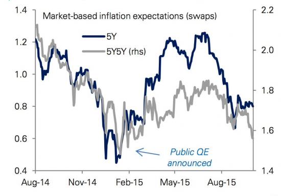 Еврозоне нужны инновации. Обзор на предстоящую неделю от 04.10.2015