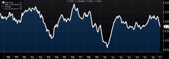 ФРС готовится к сокращению баланса. Обзор на предстоящую неделю от 18.06.2017