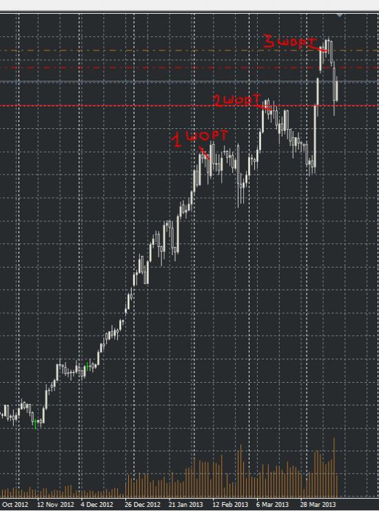 дневка по USD/JPY