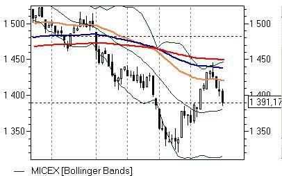 Фондовый рынок достиг первых целей коррекционного снижения.