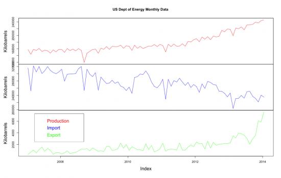 Статистическая обработка данных в R с использованием Quandl