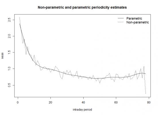 Исследование внутридневной волатильности в R