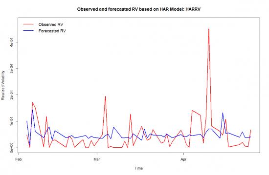 Исследование волатильности с помощью HAR-модели библиотеки highfrequency в R.