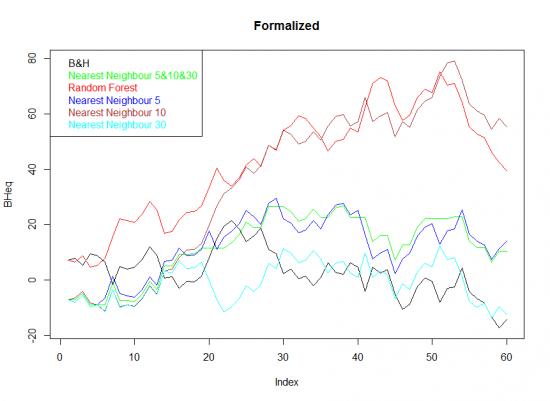 Самообучающиеся системы в R.  Random Forest vs Nearest Neighbor.