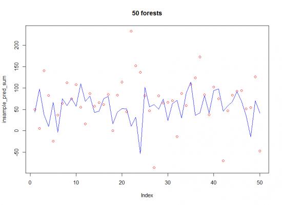 Немного извратов с Random Forest в R