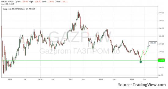 Газпром 100% long до 152