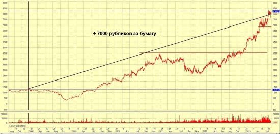 хз как назвать, про фондовый рынок и его долгосрочный рост