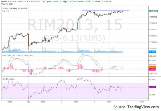 RIM3 сколько еще будет касаний?