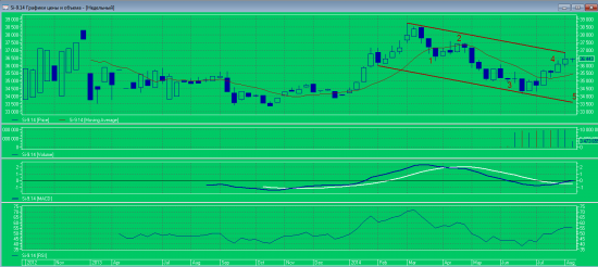 Прогноз по валютной паре доллар/рубль