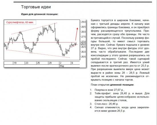 технический анализ сургутнефтегаз