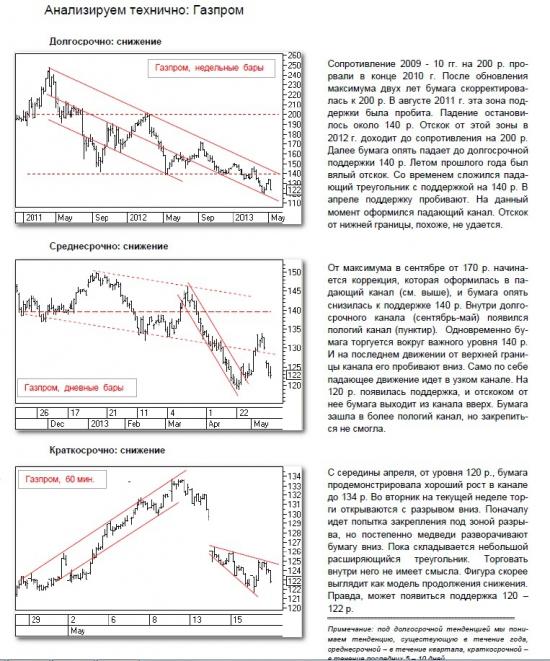 Анализируем Газпром