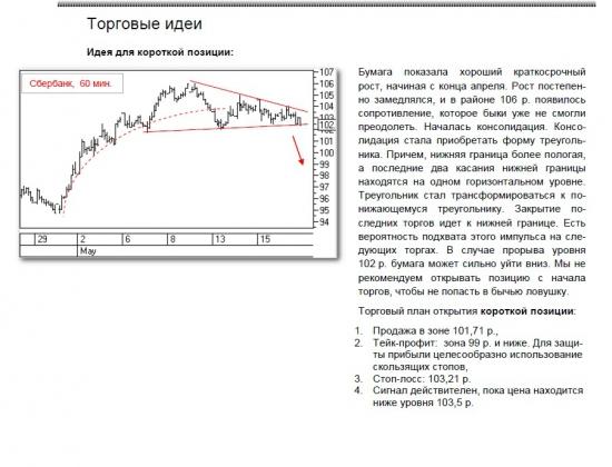 Технический анализ сбербанк