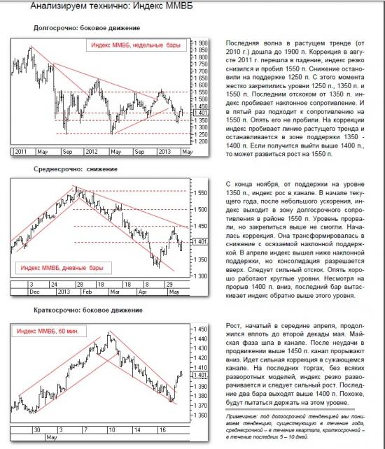 Анализ индекса ММВБ
