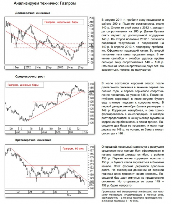 технический анализ по газпрому