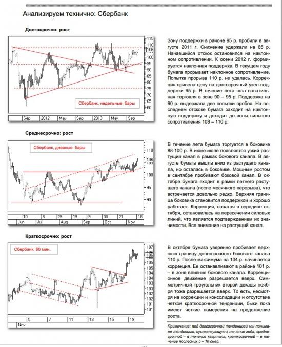 Технический анализ по сбербанку