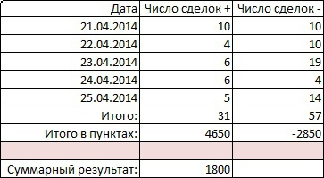 Системный нищетрейдинг - дни 8,9,10,11,12.