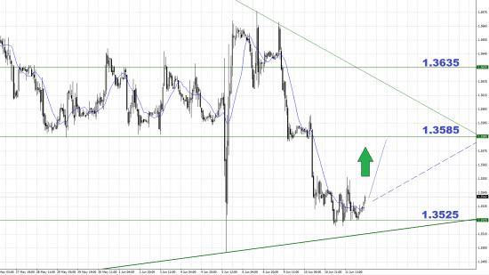 Анализ валютной пары EURUSD